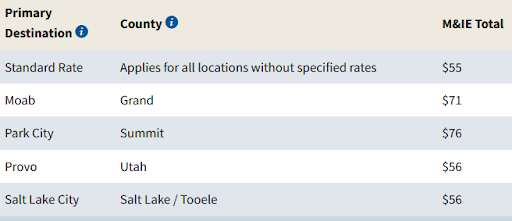 A table showing M&IE totals for areas in Utah.