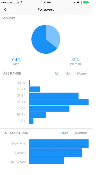 The Instagram insights page displays the demographics of those engaging with your content.