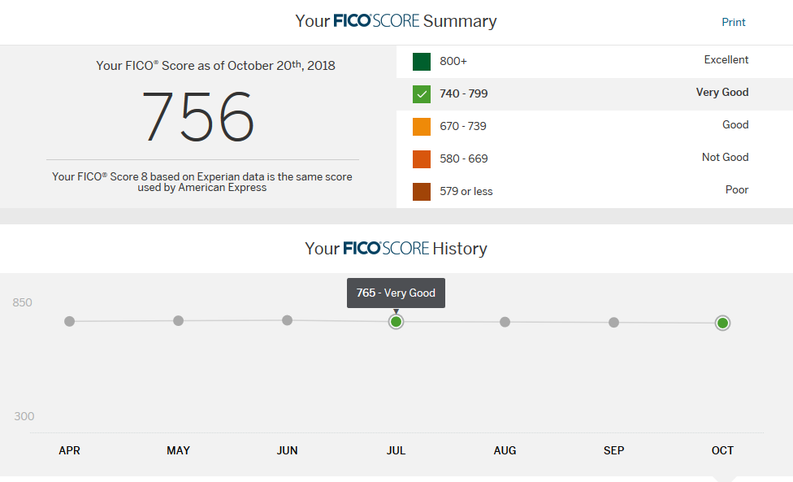 FICO Score History shown on website