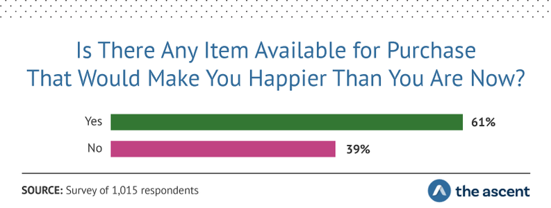 Is There Any Item Available for Purchase That Would Make You Happier Than You Are Now? Yes 61%, No 39%