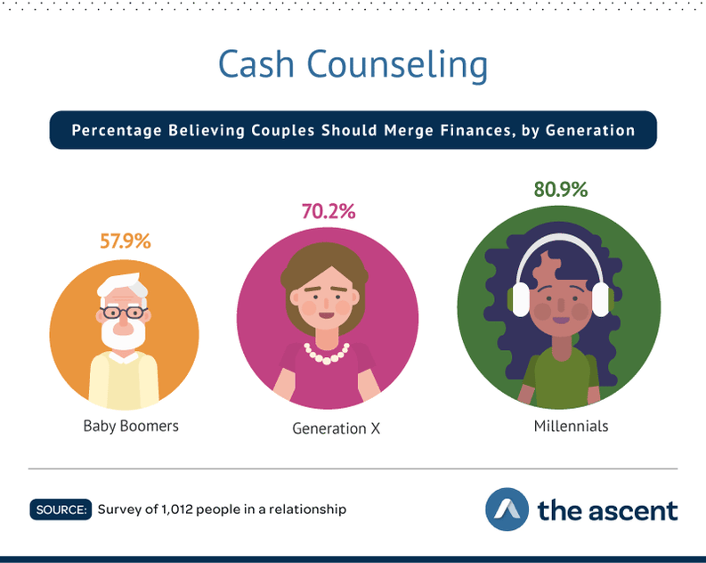 Cash Counseling: Percentage Believing Couples Should Merge Finances, by Generation 57.9% Baby Boomers, 70.2% Generation X, and 80.9% Millennials. Source: Survey of 1,012 people in a relationship by The Ascent.