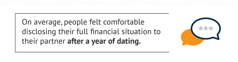 On average, people felt comfortable disclosing their full financial situation to their partner after a year of dating.