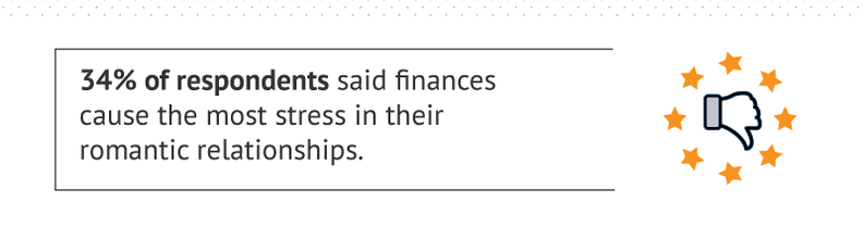 34 percent of respondents said finances cause the most stress in their romantic relationships.
