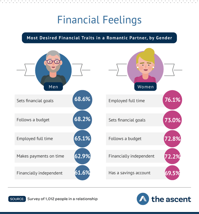 Financial Feelings: Most Desired Financial Traits in a Romantic Partner, by Gender  Men: Sets financial goals 68.6%, Follows a budget 68.2%, Employed full time 65.1%, Makes payments on time 62.9%, and Financially independent 61.6%. Women: Employed full time 76.1%, Sets financial goals 73.0%, Follows a budget 72.8%, Financially independent 72.2%, and Has a savings account 69.5%.